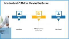 Improving Operational Activities Enterprise Infrastructure Kpi Metrics Showing Cost Saving Portrait PDF