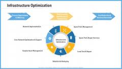 Improving Operational Activities Enterprise Infrastructure Optimization Guidelines PDF