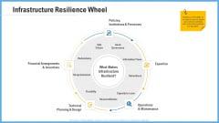 Improving Operational Activities Enterprise Infrastructure Resilience Wheel Slides PDF