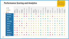 Improving Operational Activities Enterprise Performance Scoring And Analytics Guidelines PDF
