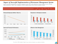 Improving Restaurant Operations Impact Of Successful Implementation Of Restaurant Management System Graphics PDF