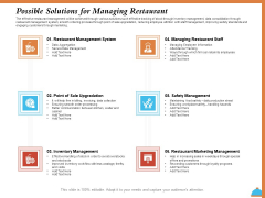 Improving Restaurant Operations Possible Solutions For Managing Restaurant Ppt PowerPoint Presentation Summary Graphics Design PDF
