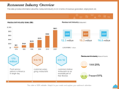 Improving Restaurant Operations Restaurant Industry Overview Ppt PowerPoint Presentation Summary Background Image PDF