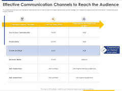Improving Retention Rate By Implementing Acquisition Strategy Effective Communication Channels To Reach The Audience Inspiration PDF