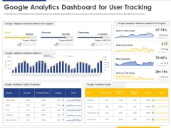 Improving Retention Rate By Implementing Acquisition Strategy Google Analytics Dashboard For User Tracking Inspiration PDF