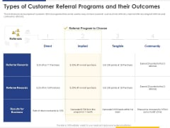 Improving Retention Rate By Implementing Acquisition Strategy Types Of Customer Referral Programs And Their Outcomes Ideas PDF