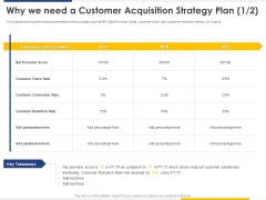 Improving Retention Rate By Implementing Why We Need A Customer Acquisition Strategy Plan Net Elements PDF