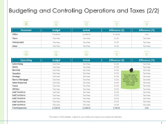 In Depth Business Assessment Budgeting And Controlling Operations And Taxes Actual Designs PDF