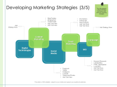 In Depth Business Assessment Developing Marketing Strategies Social Ppt Portfolio Graphic Images PDF