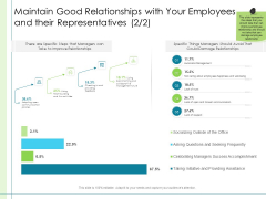 In Depth Business Assessment Maintain Good Relationships With Your Employees And Their Representatives Relationships Slides PDF