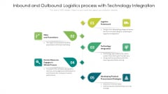 Inbound And Outbound Logistics Process With Technology Integration Ppt PowerPoint Presentation File Background Image PDF