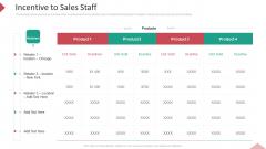 Inbound Interruption Commerce Promotion Practices Incentive To Sales Staff Ppt Infographics Show PDF