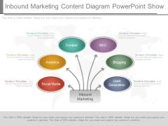 Inbound Marketing Content Diagram Powerpoint Show