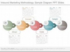 Inbound Marketing Methodology Sample Diagram Ppt Slides