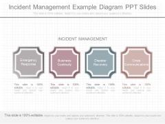 Incident Management Example Diagram Ppt Slides