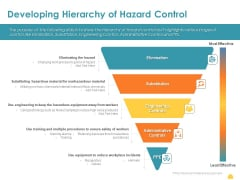 Incident Management Process Safety Developing Hierarchy Of Hazard Control Inspiration PDF