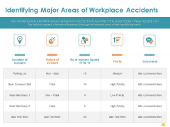 Incident Management Process Safety Identifying Major Areas Of Workplace Accidents Inspiration PDF
