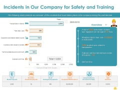Incident Management Process Safety Incidents In Our Company For Safety Rules PDF