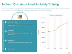 Incident Management Process Safety Indirect Cost Associated To Safety Training Structure PDF