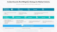 Incident Security Risk Mitigation Strategy For Medical Industry Ppt PowerPoint Presentation Gallery Diagrams PDF