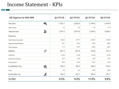 Income Statement Kpis Ppt PowerPoint Presentation Slides Show