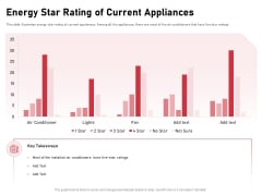 Incorporating Solar PV Commercial Building Energy Star Rating Of Current Appliances Ppt Gallery Templates PDF