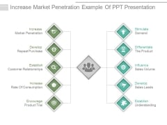 Increase Market Penetration Example Of Ppt Presentation