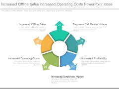 Increased Offline Sales Increased Operating Costs Powerpoint Ideas