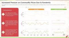 Increased Pressure On Commodity Prices Due To Pandemic Ppt Layouts Graphics Tutorials PDF