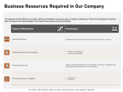Incremental Approach Business Resources Required In Our Company Ppt Outline Templates PDF