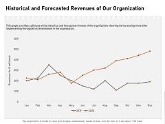 Incremental Approach Historical And Forecasted Revenues Of Our Organization Ppt Gallery Example Introduction PDF