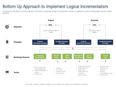 Incremental Decision Making Bottom Up Approach To Implement Logical Incrementalism Ppt Ideas Guide PDF