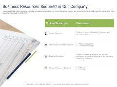 Incremental Decision Making Business Resources Required In Our Company Ppt Inspiration Aids PDF