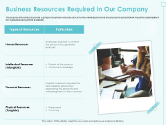 Incremental Planning In Decision Making Business Resources Required In Our Company Inspiration PDF