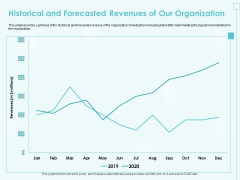 Incremental Planning In Decision Making Historical And Forecasted Revenues Of Our Organization Designs PDF