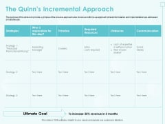 Incremental Planning In Decision Making The Quinns Incremental Approach Elements PDF
