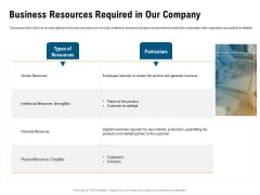 Incrementalism Process By Policy Makers Business Resources Required In Our Company Ppt Slides Ideas PDF