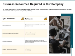 Incrementalism Strategy Business Resources Required In Our Company Ppt Layouts Slide PDF