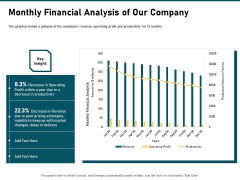 Incrementalism Strategy Monthly Financial Analysis Of Our Company Ppt Outline Inspiration PDF