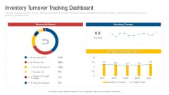 Inculcating Supplier Operation Improvement Plan Inventory Turnover Tracking Dashboard Diagrams PDF
