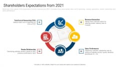 Inculcating Supplier Operation Improvement Plan Shareholders Expectations From 2021 Portrait PDF