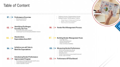 Inculcating Supplier Operation Improvement Plan Table Of Content Ideas PDF