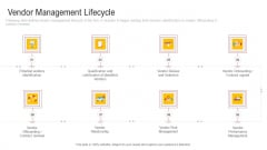 Inculcating Supplier Operation Improvement Plan Vendor Management Lifecycle Ideas PDF