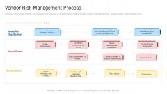 Inculcating Supplier Operation Improvement Plan Vendor Risk Management Process Professional PDF