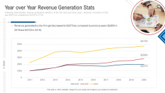 Inculcating Supplier Operation Improvement Plan Year Over Year Revenue Generation Stats Summary PDF