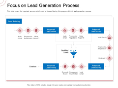 Indirect Channel Marketing Initiatives Focus On Lead Generation Process Infographics PDF