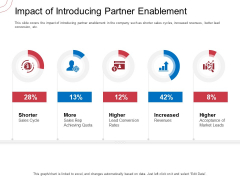 Indirect Channel Marketing Initiatives Impact Of Introducing Partner Enablement Brochure PDF