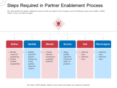 Indirect Channel Marketing Initiatives Steps Required In Partner Enablement Process Brochure PDF