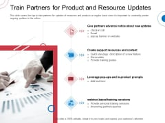 Indirect Channel Marketing Initiatives Train Partners For Product And Resource Updates Topics PDF