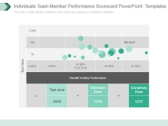 Individuals Team Member Performance Scorecard Powerpoint Templates